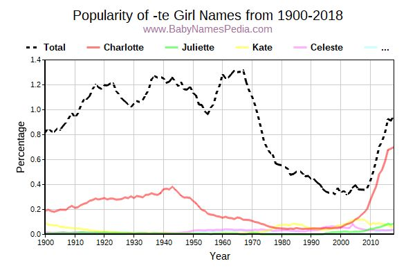 Popularity Trend for Te Names from 1900 to 2017