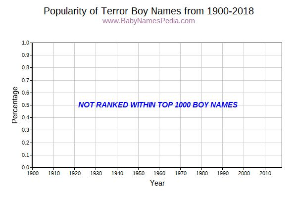 Popularity Trend for Terror Names from 1900 to 2015