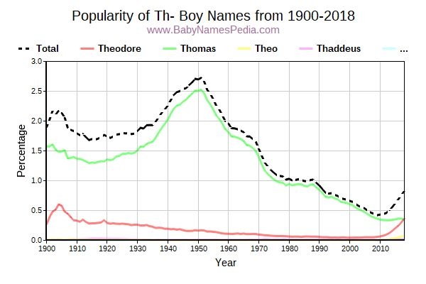 Popularity Trend for Th Names from 1900 to 2016