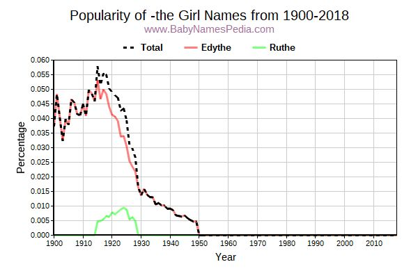 Popularity Trend for The Names from 1900 to 2017