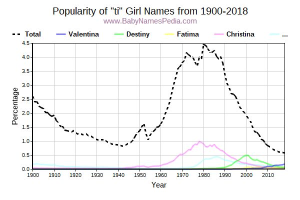 Popularity Trend for Ti Names from 1900 to 2017