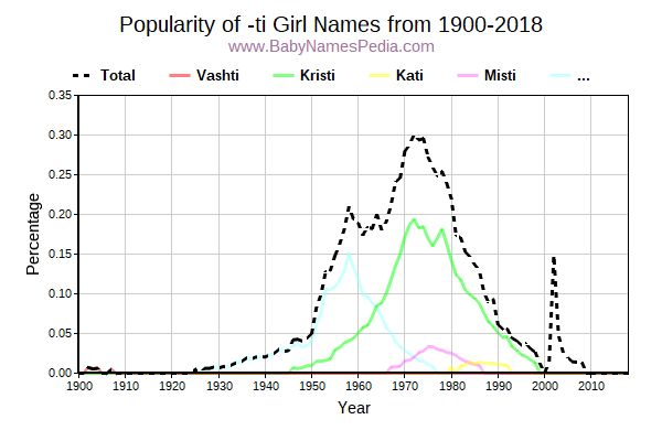 Popularity Trend for Ti Names from 1900 to 2016