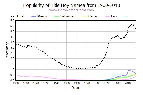 Popularity Trend for Title Names from 1900 to 2015