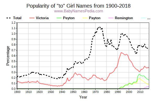 Popularity Trend for To Names from 1900 to 2016