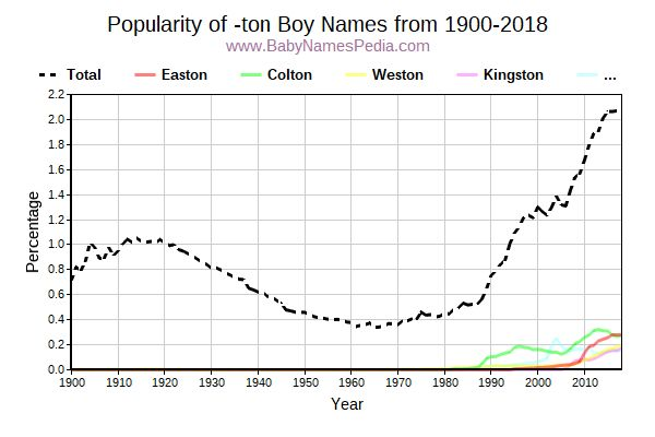 Popularity Trend for Ton Names from 1900 to 2016