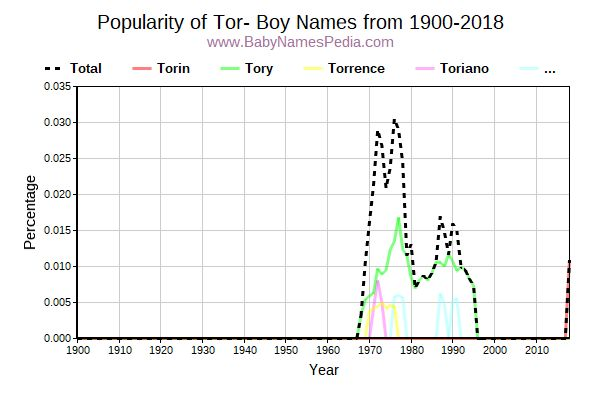 Popularity Trend for Tor Names from 1900 to 2017
