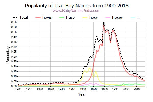 Popularity Trend for Tra Names from 1900 to 2016
