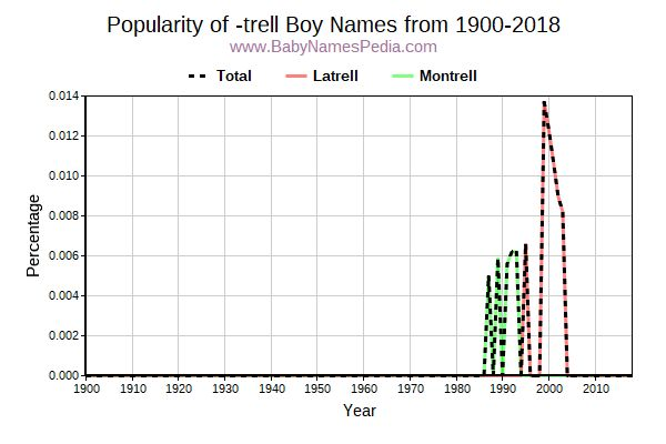 Popularity Trend for Trell Names from 1900 to 2016