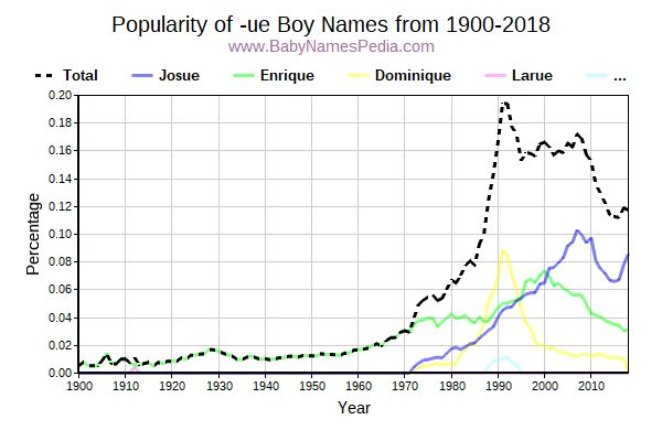Popularity Trend for Ue Names from 1900 to 2016