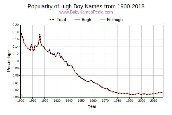 Popularity Trend for Ugh Names from 1900 to 2015