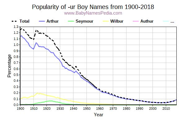 Popularity Trend for Ur Names from 1900 to 2017