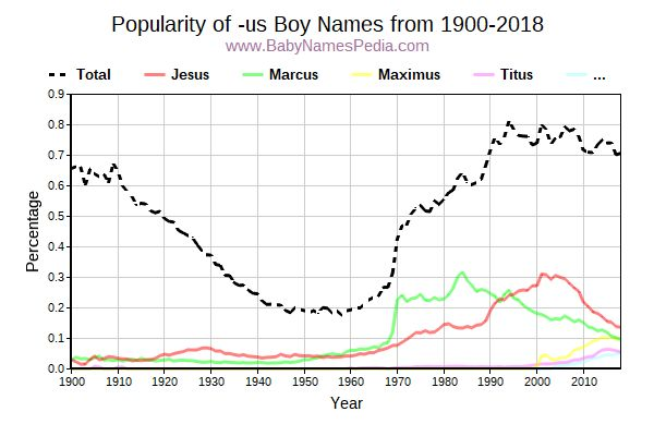 Popularity Trend for Us Names from 1900 to 2016