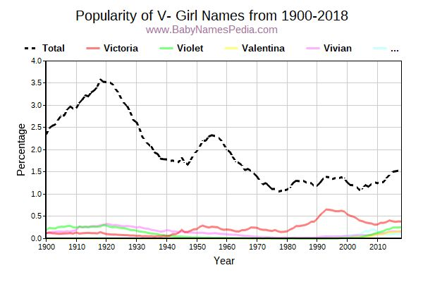 Popularity Trend for V Names from 1900 to 2016