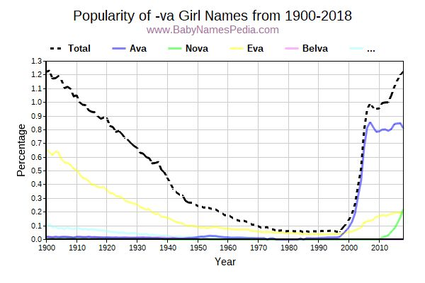 Popularity Trend for Va Names from 1900 to 2016