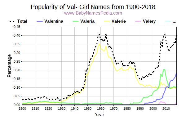 Popularity Trend for Val Names from 1900 to 2015