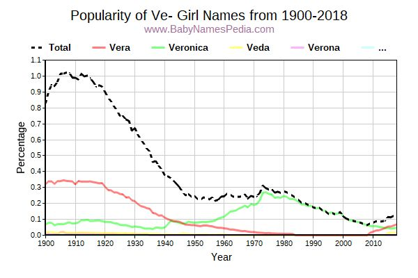 Popularity Trend for Ve Names from 1900 to 2015