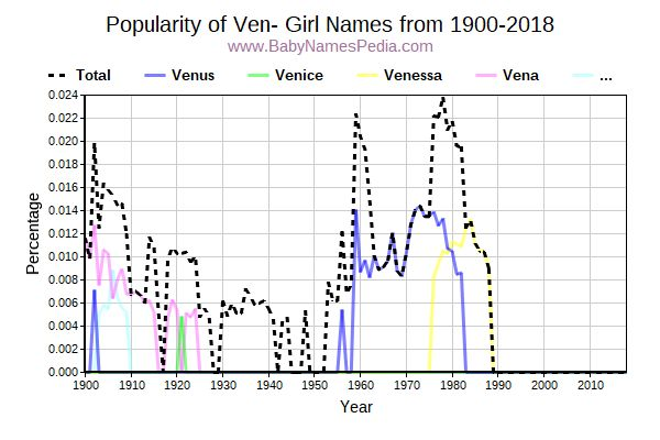 Popularity Trend for Ven Names from 1900 to 2015