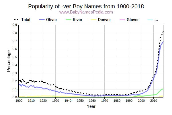 Popularity Trend for Ver Names from 1900 to 2016
