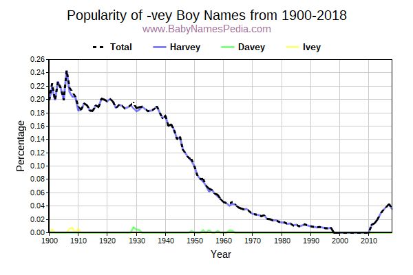 Popularity Trend for Vey Names from 1900 to 2017