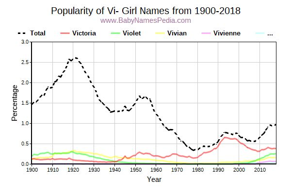 Popularity Trend For Vi Names From 1900 To 2016