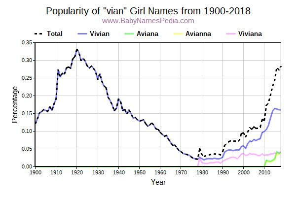 Popularity Trend for Vian Names from 1900 to 2017