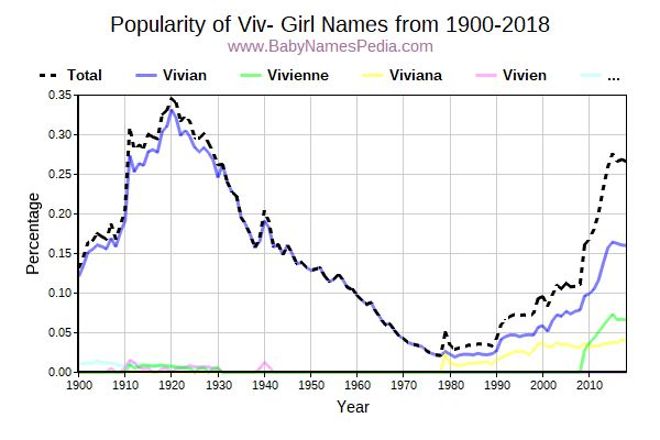 Popularity Trend for Viv Names from 1900 to 2015