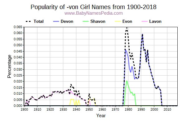 Popularity Trend for Von Names from 1900 to 2017