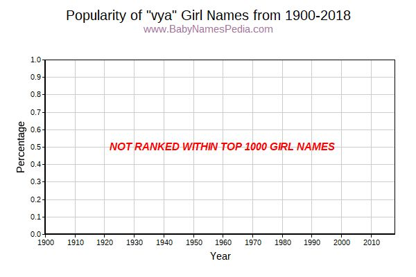 Popularity Trend for Vya Names from 1900 to 2017