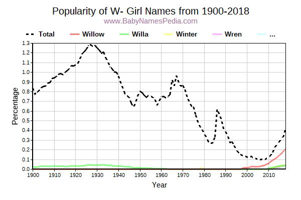 Popularity Trend for W Names from 1900 to 2016