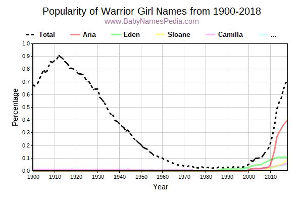 Popularity Trend for Warrior Names from 1900 to 2016
