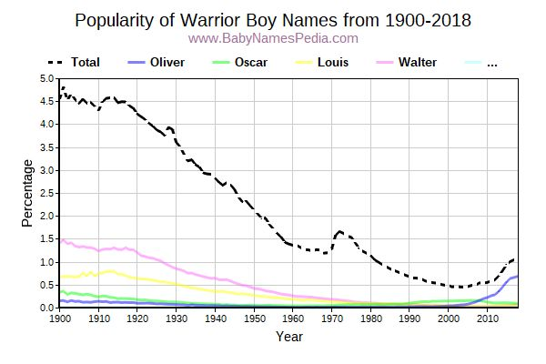 Popularity Trend for Warrior Names from 1900 to 2015