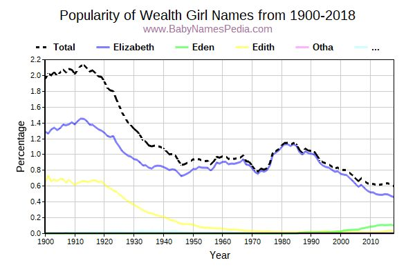 Popularity Trend for Wealth Names from 1900 to 2015