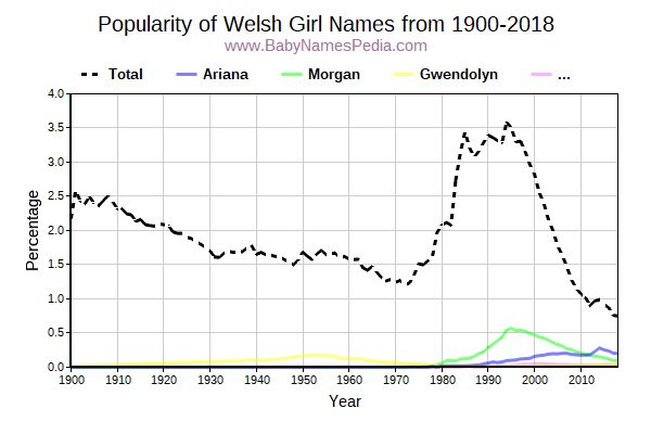 Popularity Trend for Welsh Names from 1900 to 2017