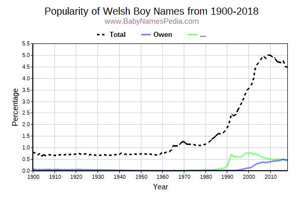 Popularity Trend for Welsh Names from 1900 to 2016