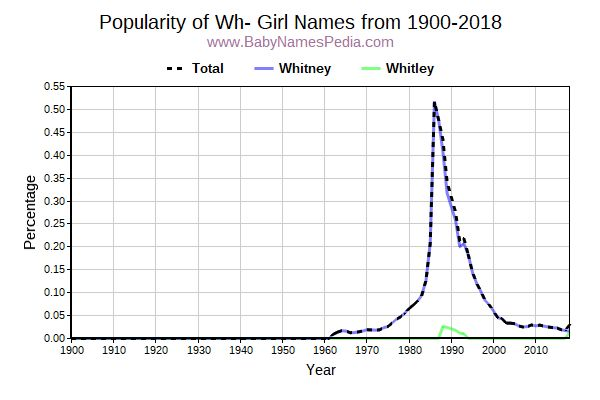 Popularity Trend for Wh Names from 1900 to 2015