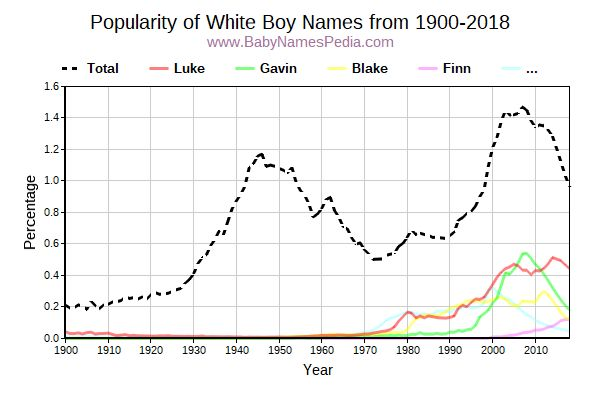 Popularity Trend for White Names from 1900 to 2015