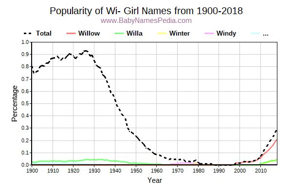 Popularity Trend for Wi Names from 1900 to 2017