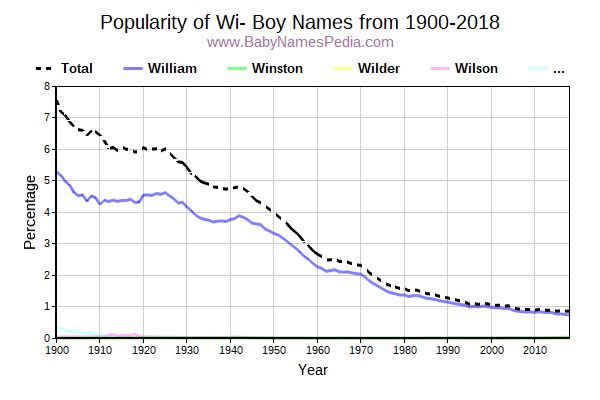 Popularity Trend for Wi Names from 1900 to 2016