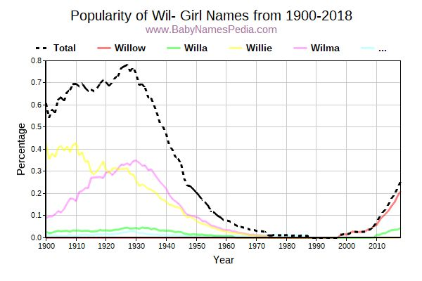 Popularity Trend for Wil Names from 1900 to 2015