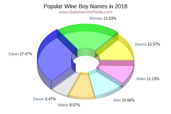 Variant Popularity Chart for Wine Names in 2006