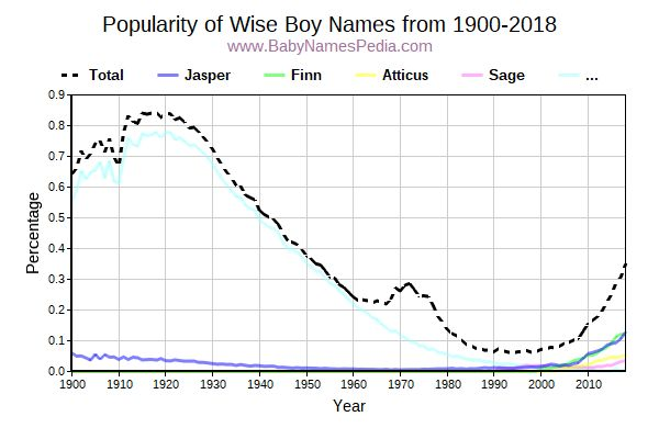 Popularity Trend for Wise Names from 1900 to 2015