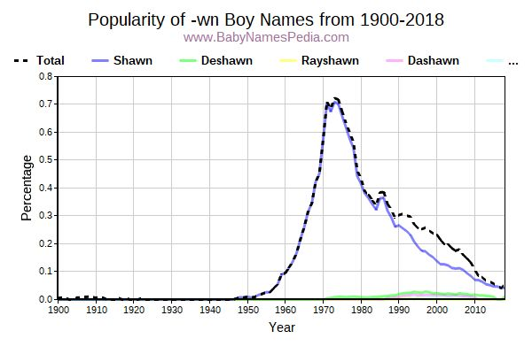 Popularity Trend for Wn Names from 1900 to 2017