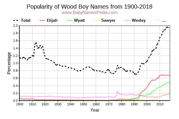 Popularity Trend for Wood Names from 1900 to 2015