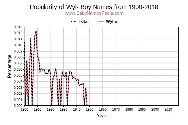 Popularity Trend for Wyl Names from 1900 to 2017
