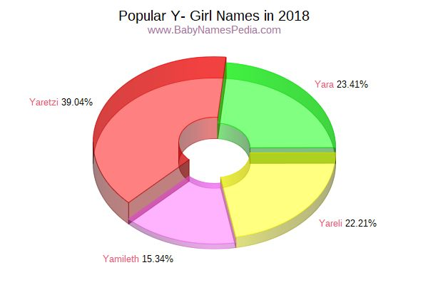 Variant Popularity Chart for Y Names in 2006
