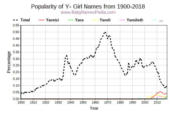 Popularity Trend for Y Names from 1900 to 2016