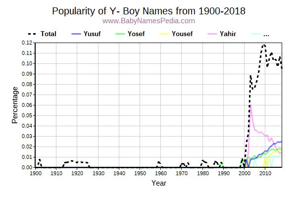 Popularity Trend for Y Names from 1900 to 2017