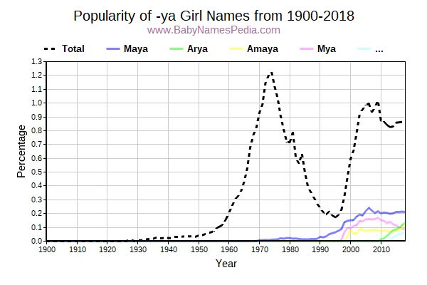 Popularity Trend for Ya Names from 1900 to 2017