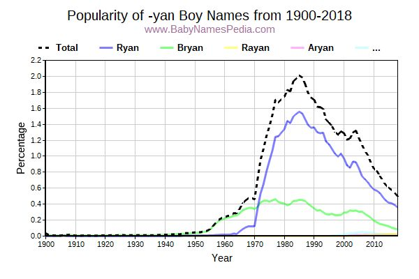 Popularity Trend for Yan Names from 1900 to 2015