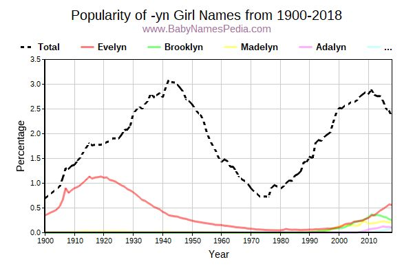 Popularity Trend for Yn Names from 1900 to 2017